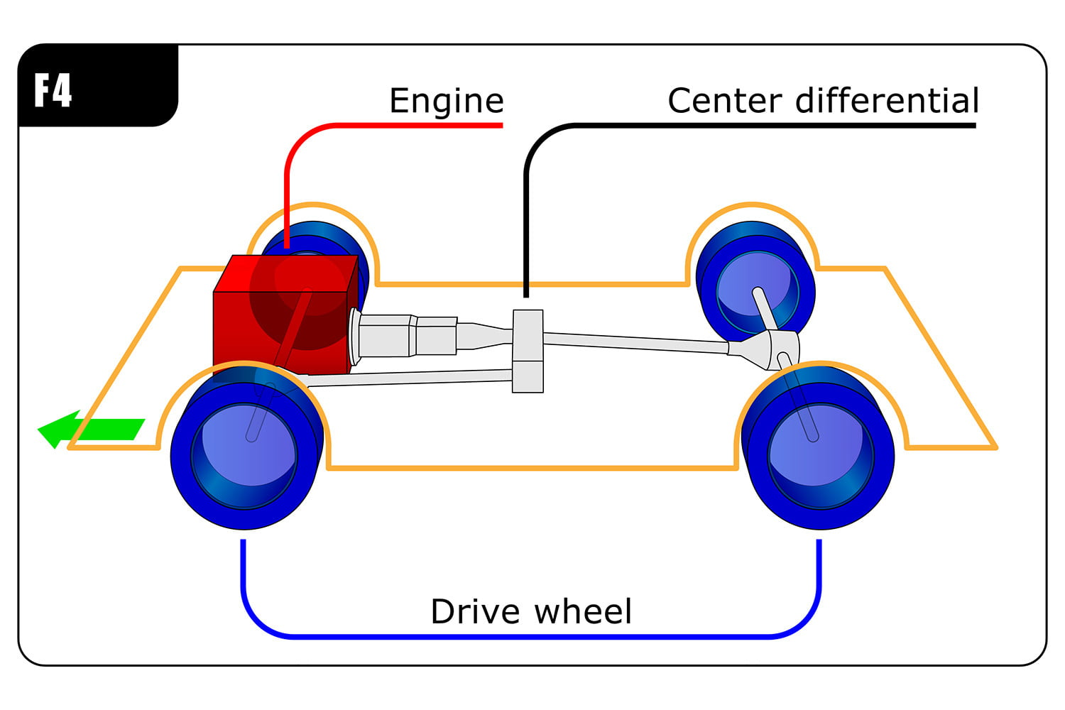 All Wheel Drive Configuration Drivetrain