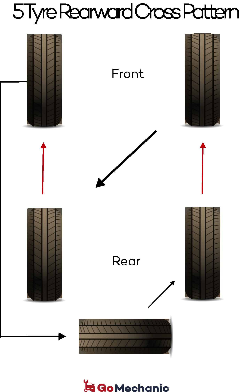 5 Tyre Rearward Cross Pattern