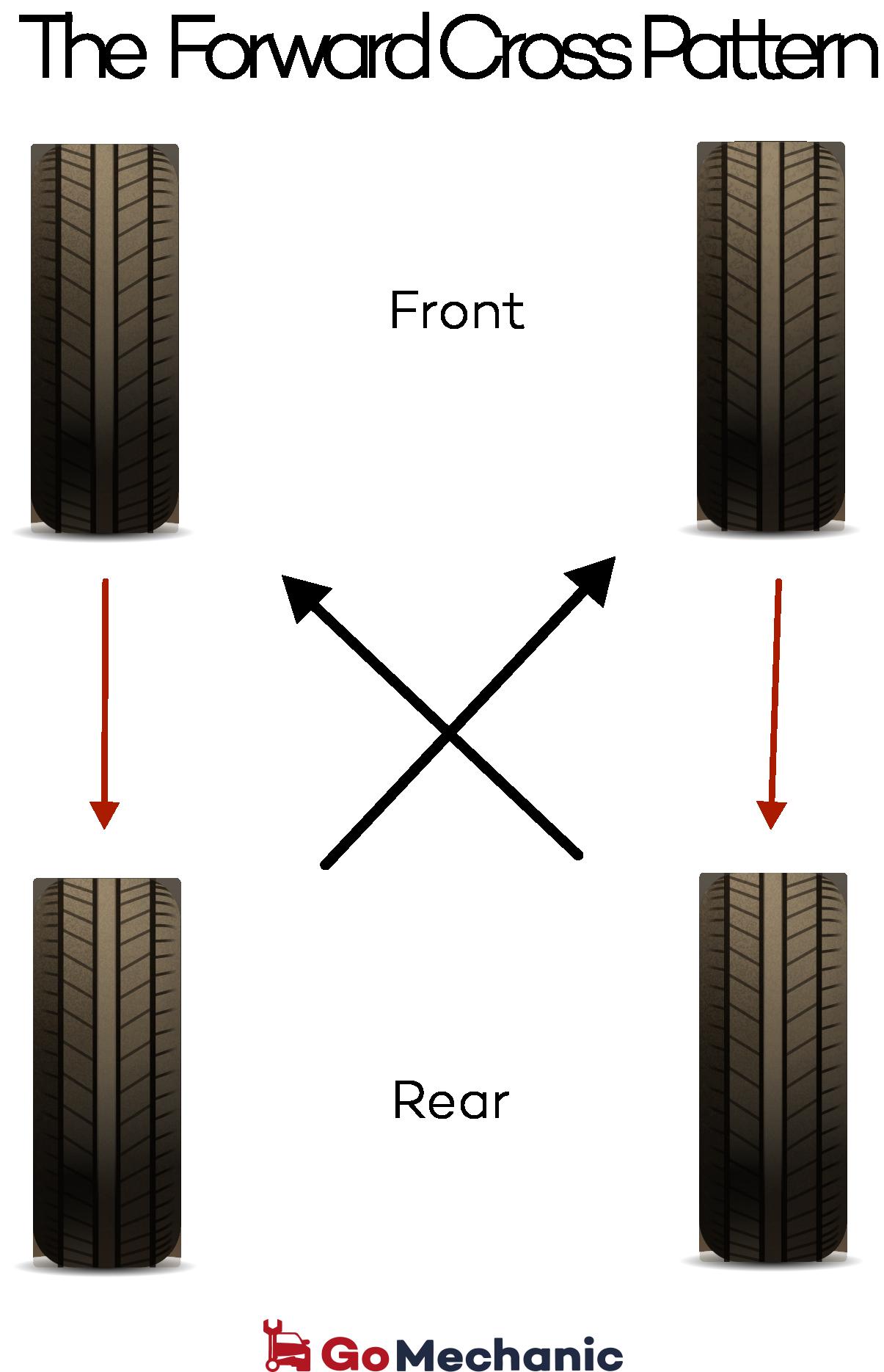 Forward Cross Tyre Rotation