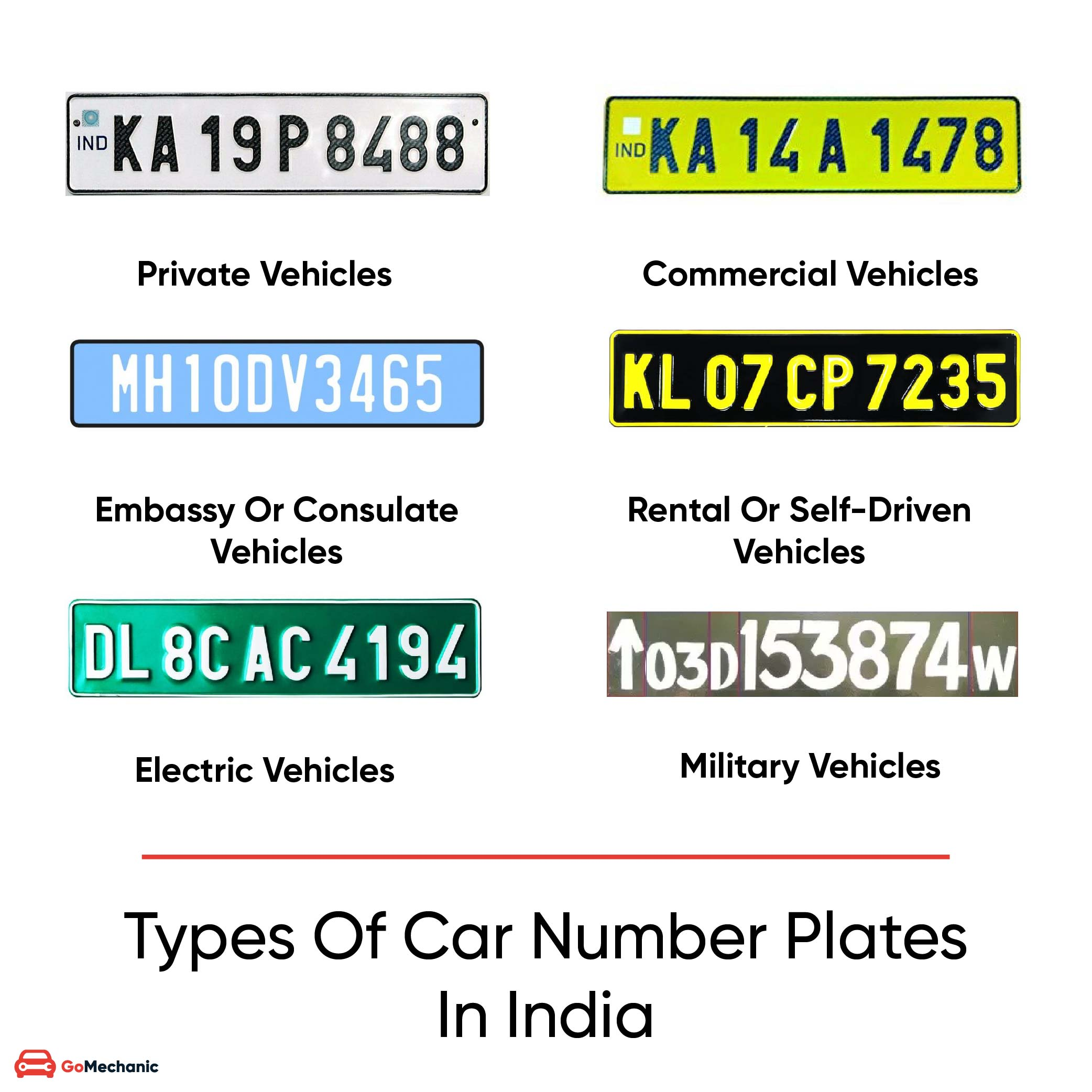 Types Of Car Number Plates In India