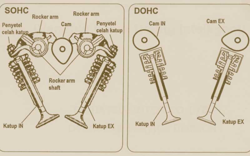 SOHC & DOHC Difference   Overhead Cam Configuration Explained   Double Overhead Cam Engine Diagram      GoMechanic